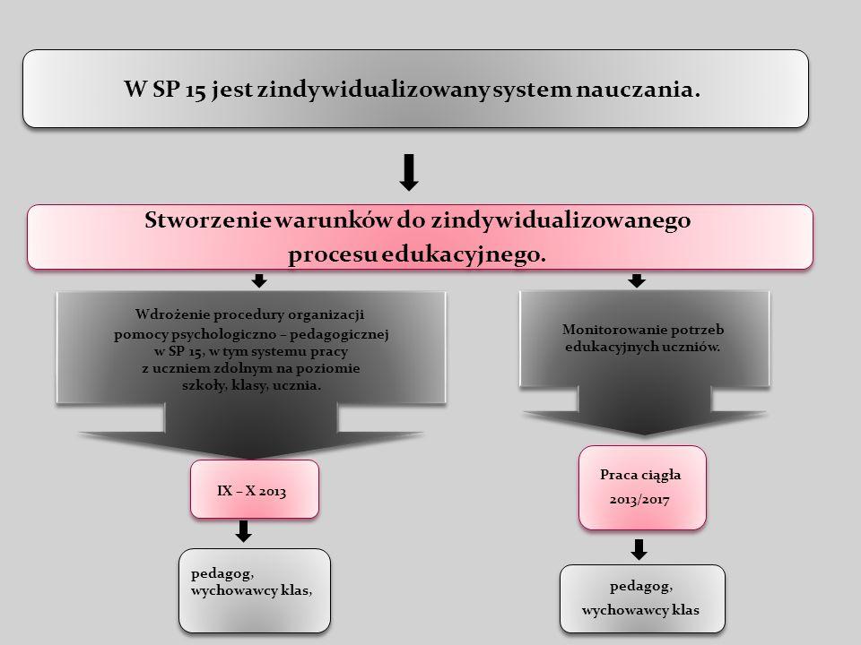 W SP 15 jest zindywidualizowany system nauczania. Stworzenie warunków do zindywidualizowanego procesu edukacyjnego. Stworzenie warunków do zindywidual