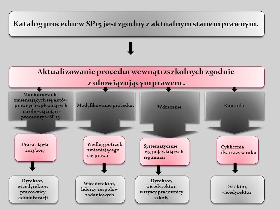 Katalog procedur w SP15 jest zgodny z aktualnym stanem prawnym. Aktualizowanie procedur wewnątrzszkolnych zgodnie z obowiązującym prawem. Aktualizowan