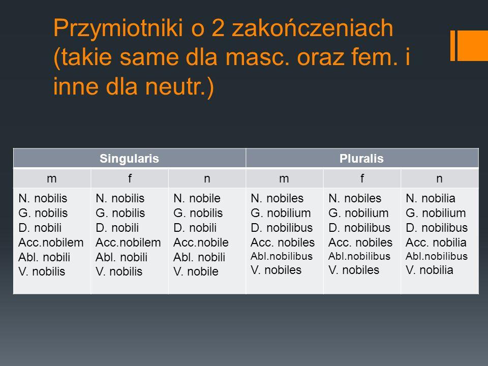 Przymiotniki o 2 zakończeniach (takie same dla masc. oraz fem. i inne dla neutr.) SingularisPluralis mfnmfn N. nobilis G. nobilis D. nobili Acc.nobile