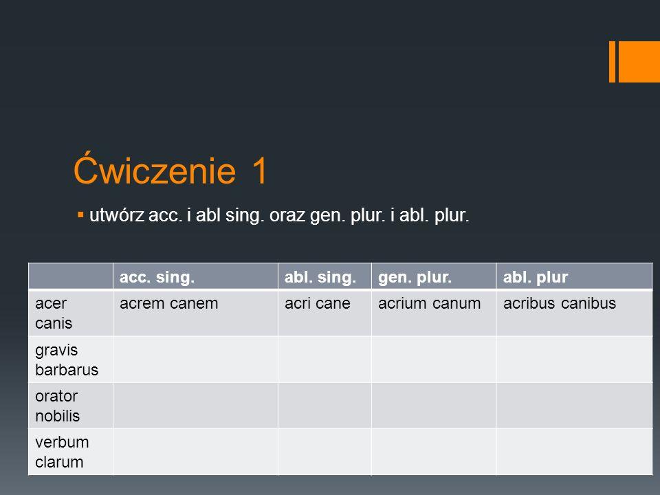 Ćwiczenie 1  utwórz acc. i abl sing. oraz gen. plur. i abl. plur. acc. sing.abl. sing.gen. plur.abl. plur acer canis acrem canemacri caneacrium canum