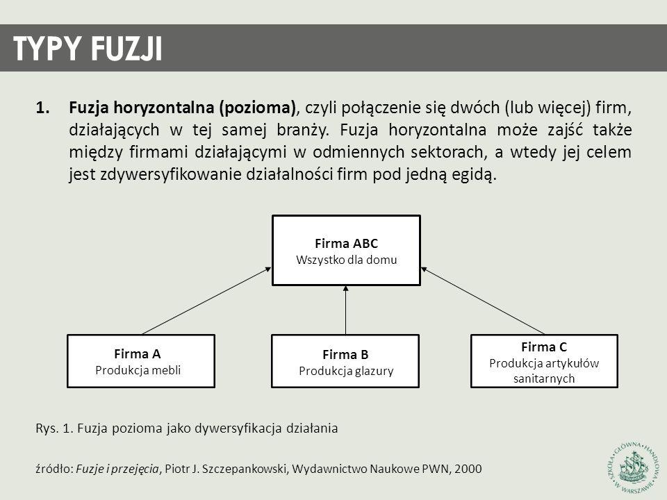 1.Fuzja horyzontalna (pozioma), czyli połączenie się dwóch (lub więcej) firm, działających w tej samej branży. Fuzja horyzontalna może zajść także mię