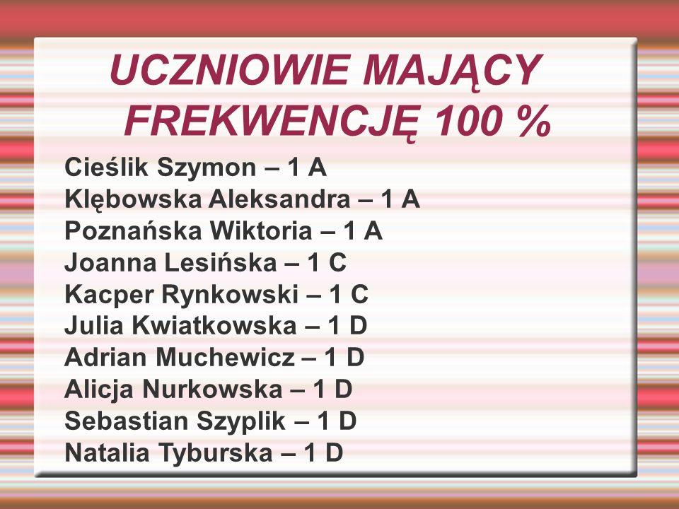 UCZNIOWIE MAJĄCY FREKWENCJĘ 100 % Cieślik Szymon – 1 A Klębowska Aleksandra – 1 A Poznańska Wiktoria – 1 A Joanna Lesińska – 1 C Kacper Rynkowski – 1
