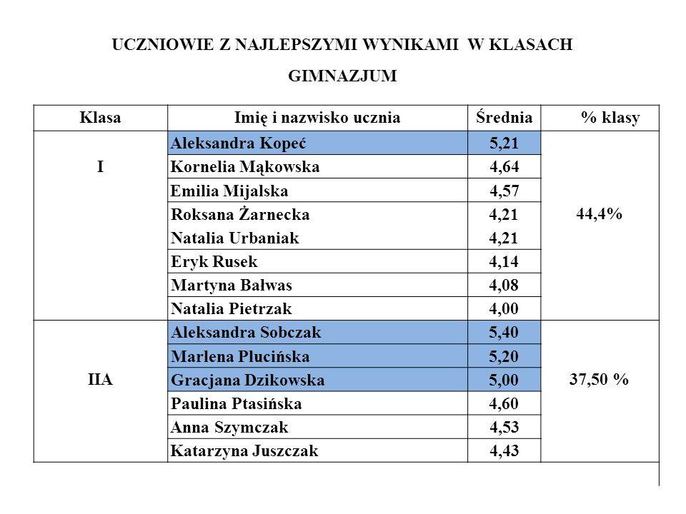 UCZNIOWIE Z NAJLEPSZYMI WYNIKAMI W KLASACH GIMNAZJUM KlasaImię i nazwisko uczniaŚrednia % klasy I Aleksandra Kopeć5,21 44,4% Kornelia Mąkowska4,64 Emi