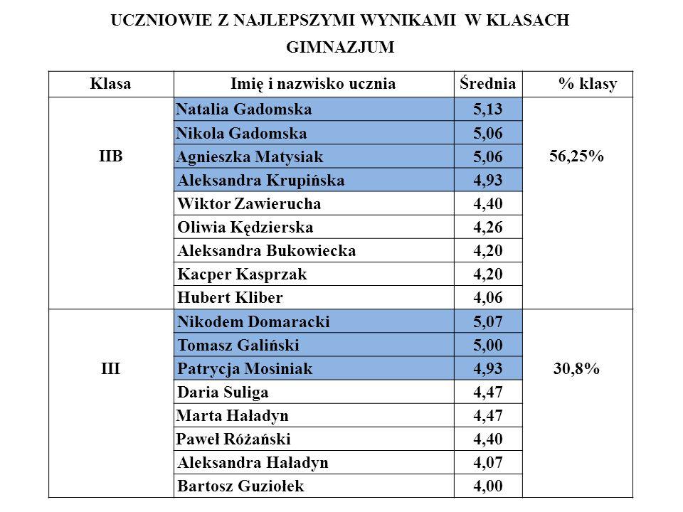 UCZNIOWIE Z NAJLEPSZYMI WYNIKAMI W KLASACH GIMNAZJUM KlasaImię i nazwisko uczniaŚrednia % klasy IIB Natalia Gadomska5,13 56,25% Nikola Gadomska5,06 Ag