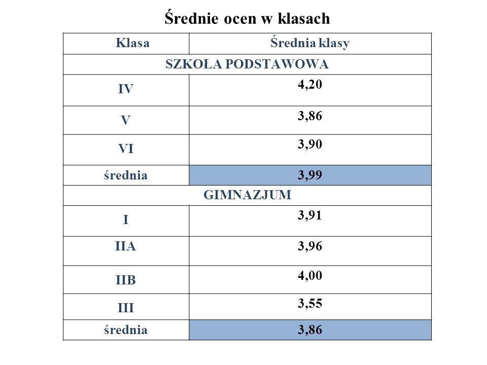 Średnie ocen w klasach KlasaŚrednia klasy SZKOŁA PODSTAWOWA IV 4,20 V 3,86 VI 3,90 średnia3,99 GIMNAZJUM I 3,91 IIA3,96 IIB 4,00 III 3,55 średnia3,86