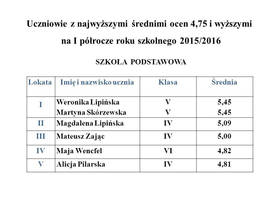 Uczniowie z najwyższymi średnimi ocen 4,75 i wyższymi na I półrocze roku szkolnego 2015/2016 SZKOŁA PODSTAWOWA LokataImię i nazwisko uczniaKlasaŚredni