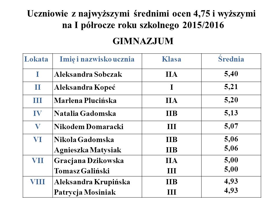 Uczniowie z najwyższymi średnimi ocen 4,75 i wyższymi na I półrocze roku szkolnego 2015/2016 GIMNAZJUM LokataImię i nazwisko uczniaKlasaŚrednia IAleks