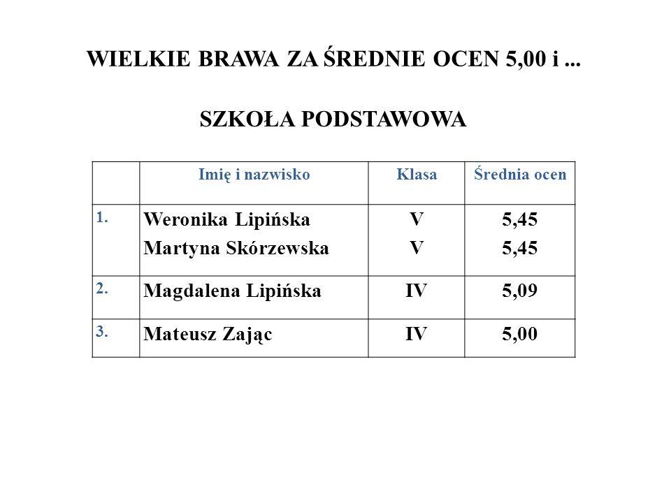 WIELKIE BRAWA ZA ŚREDNIE OCEN 5,00 i... SZKOŁA PODSTAWOWA Imię i nazwiskoKlasaŚrednia ocen 1. Weronika Lipińska Martyna Skórzewska VVVV 5,45 2. Magdal