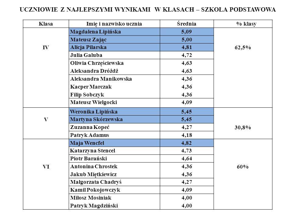 KlasaImię i nazwisko uczniaŚrednia % klasy IV Magdalena Lipińska5,09 62,5% Mateusz Zając5,00 Alicja Pilarska4,81 Julia Galuba4,72 Oliwia Chrzęściewska