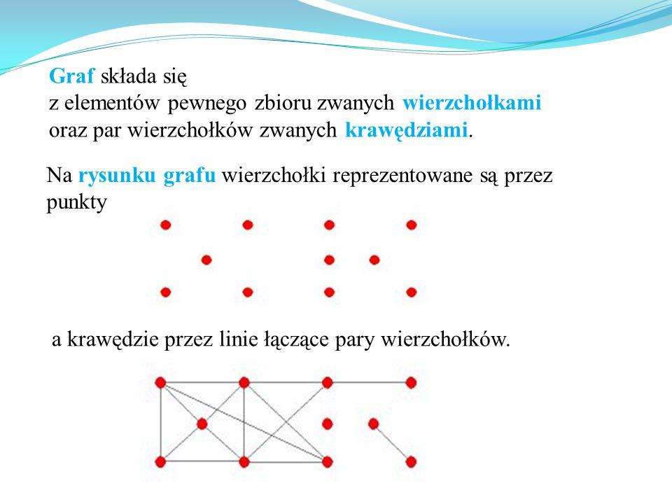 Graf składa się z elementów pewnego zbioru zwanych wierzchołkami oraz par wierzchołków zwanych krawędziami.. Na rysunku grafu wierzchołki reprezentowa