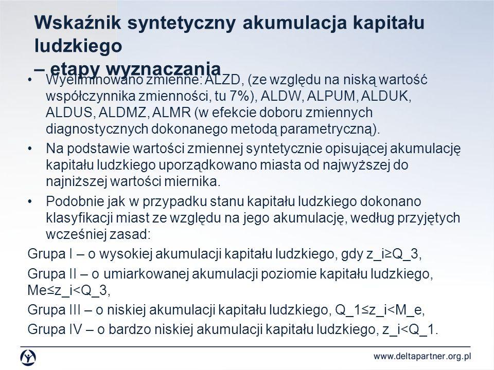 Wskaźnik syntetyczny akumulacja kapitału ludzkiego – etapy wyznaczania Wyeliminowano zmienne: ALZD, (ze względu na niską wartość współczynnika zmienno