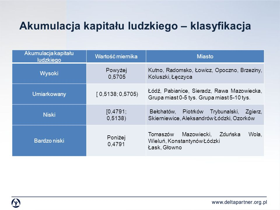 Akumulacja kapitału ludzkiego – klasyfikacja Akumulacja kapitału ludzkiego Wartość miernikaMiasto Wysoki Powyżej 0,5705 Kutno, Radomsko, Łowicz, Opocz