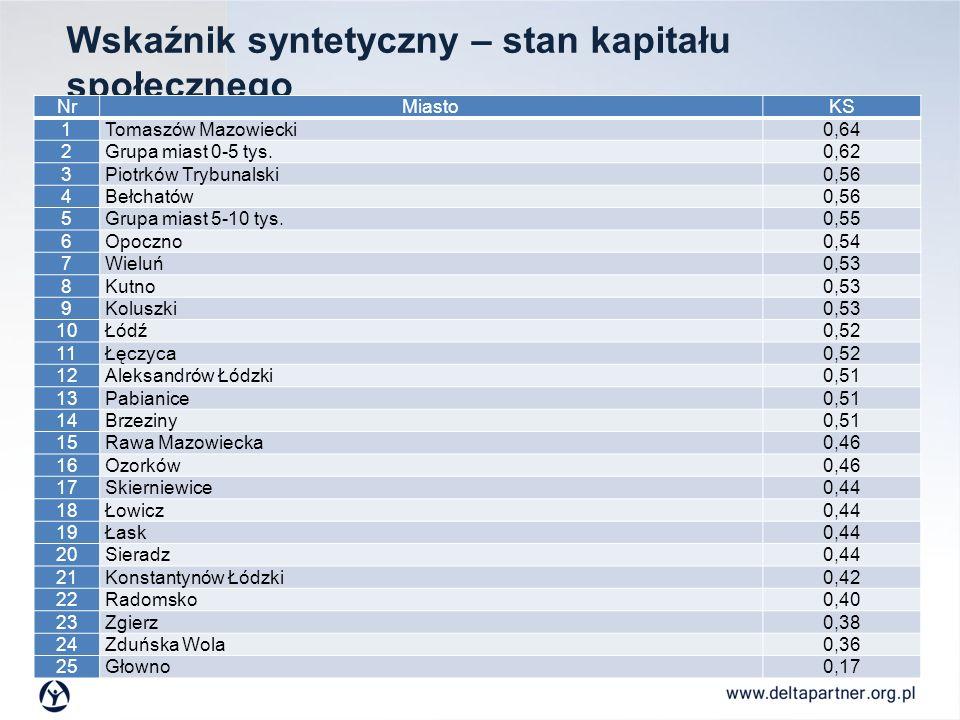 Wskaźnik syntetyczny – stan kapitału społecznego NrMiastoKS 1Tomaszów Mazowiecki0,64 2Grupa miast 0-5 tys.0,62 3Piotrków Trybunalski0,56 4Bełchatów0,5