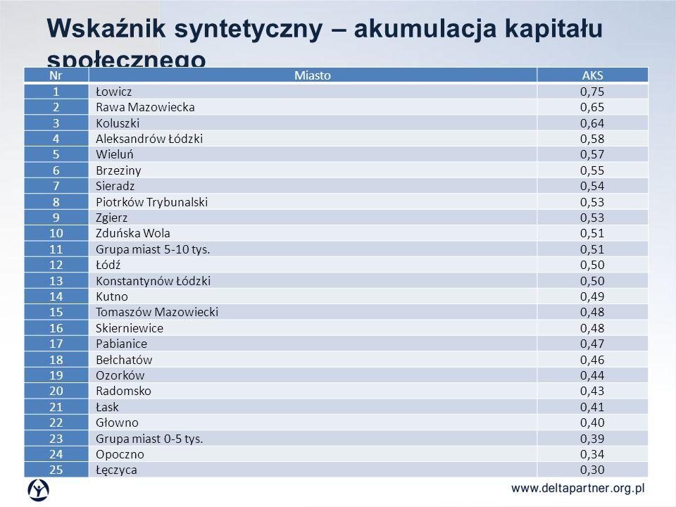 Wskaźnik syntetyczny – akumulacja kapitału społecznego NrMiastoAKS 1 Łowicz0,75 2 Rawa Mazowiecka0,65 3 Koluszki0,64 4 Aleksandrów Łódzki0,58 5 Wieluń