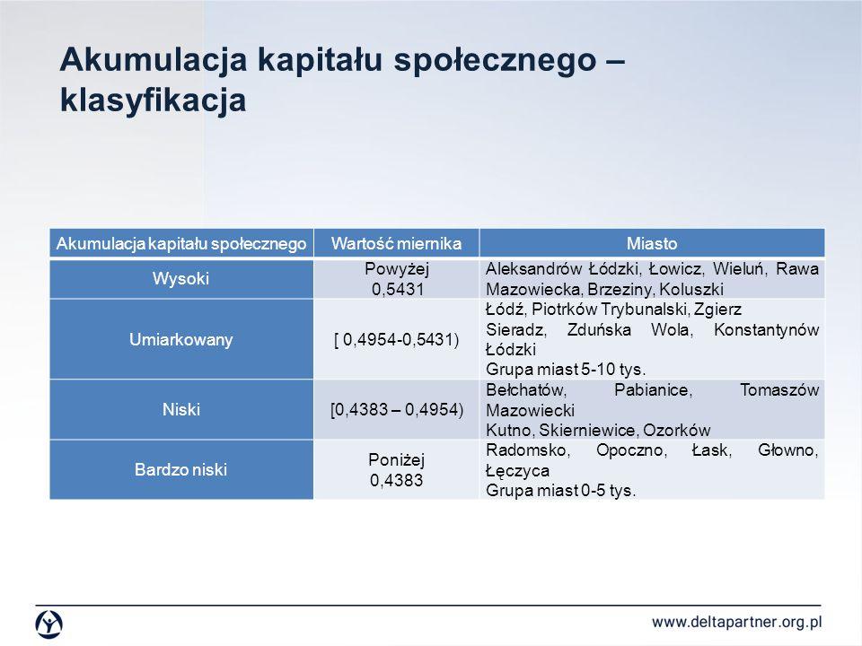 Akumulacja kapitału społecznego – klasyfikacja Akumulacja kapitału społecznegoWartość miernikaMiasto Wysoki Powyżej 0,5431 Aleksandrów Łódzki, Łowicz,
