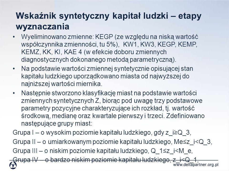 Wskaźnik syntetyczny kapitał ludzki – etapy wyznaczania Wyeliminowano zmienne: KEGP (ze względu na niską wartość współczynnika zmienności, tu 5%), KW1