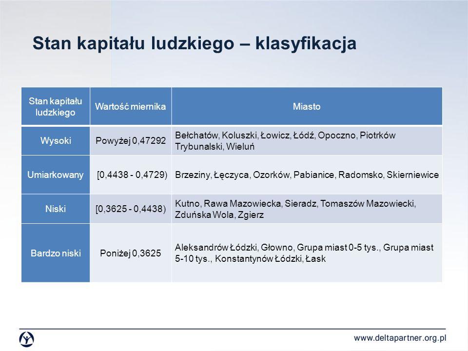 Stan kapitału ludzkiego – klasyfikacja Stan kapitału ludzkiego Wartość miernikaMiasto WysokiPowyżej 0,47292 Bełchatów, Koluszki, Łowicz, Łódź, Opoczno