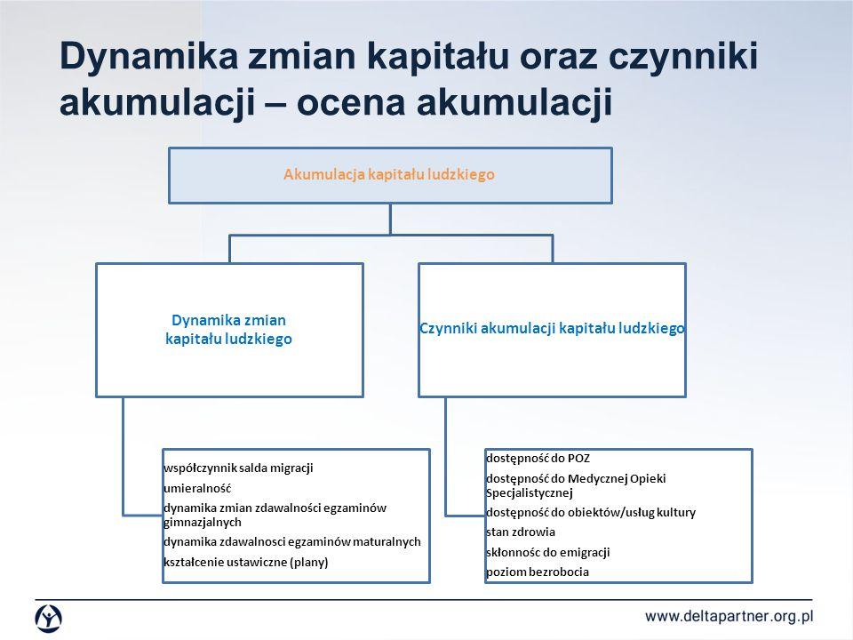 Dynamika zmian kapitału oraz czynniki akumulacji – ocena akumulacji Akumulacja kapitału ludzkiego Dynamika zmian kapitału ludzkiego współczynnik salda