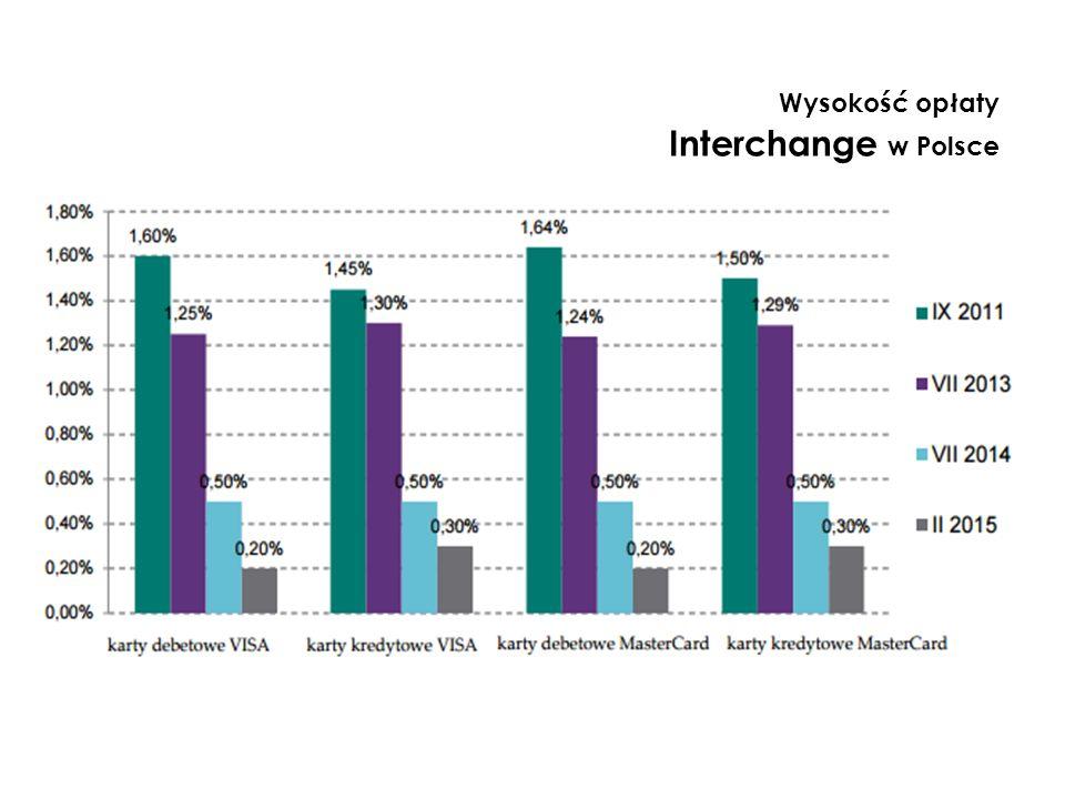 Wysokość opłaty Interchange w Polsce