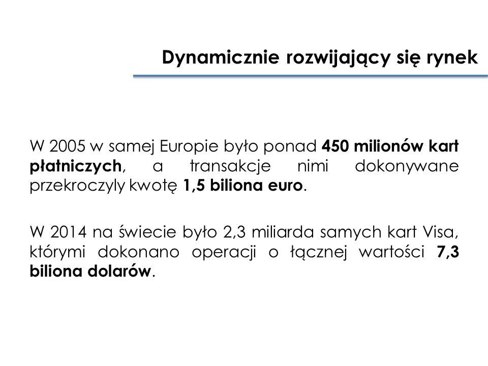 Dynamicznie rozwijający się rynek W 2005 w samej Europie było ponad 450 milionów kart płatniczych, a transakcje nimi dokonywane przekroczyly kwotę 1,5 biliona euro.