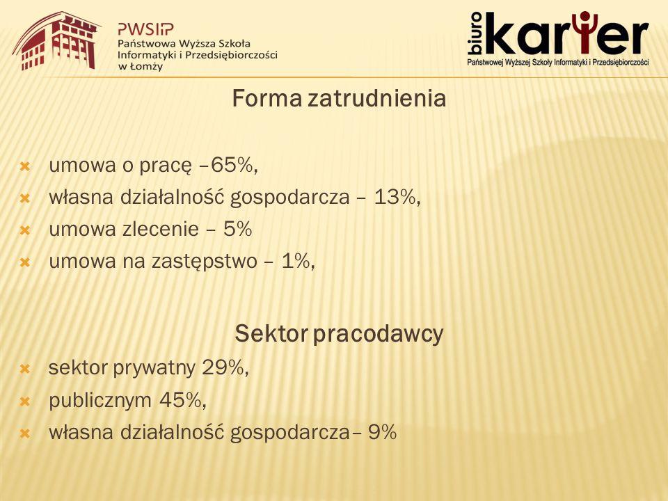 Forma zatrudnienia  umowa o pracę –65%,  własna działalność gospodarcza – 13%,  umowa zlecenie – 5%  umowa na zastępstwo – 1%, Sektor pracodawcy  sektor prywatny 29%,  publicznym 45%,  własna działalność gospodarcza– 9%