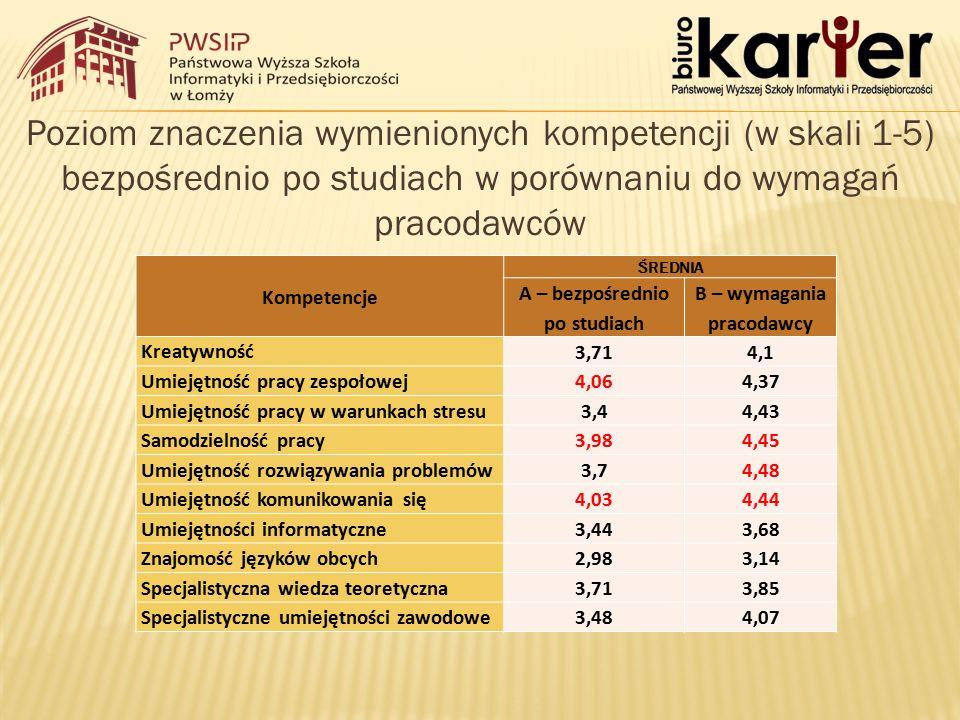 Poziom znaczenia wymienionych kompetencji (w skali 1-5) bezpośrednio po studiach w porównaniu do wymagań pracodawców Kompetencje ŚREDNIA A – bezpośrednio po studiach B – wymagania pracodawcy Kreatywność 3,714,1 Umiejętność pracy zespołowej 4,064,37 Umiejętność pracy w warunkach stresu 3,44,43 Samodzielność pracy 3,984,45 Umiejętność rozwiązywania problemów 3,74,48 Umiejętność komunikowania się 4,034,44 Umiejętności informatyczne 3,443,68 Znajomość języków obcych 2,983,14 Specjalistyczna wiedza teoretyczna 3,713,85 Specjalistyczne umiejętności zawodowe 3,484,07