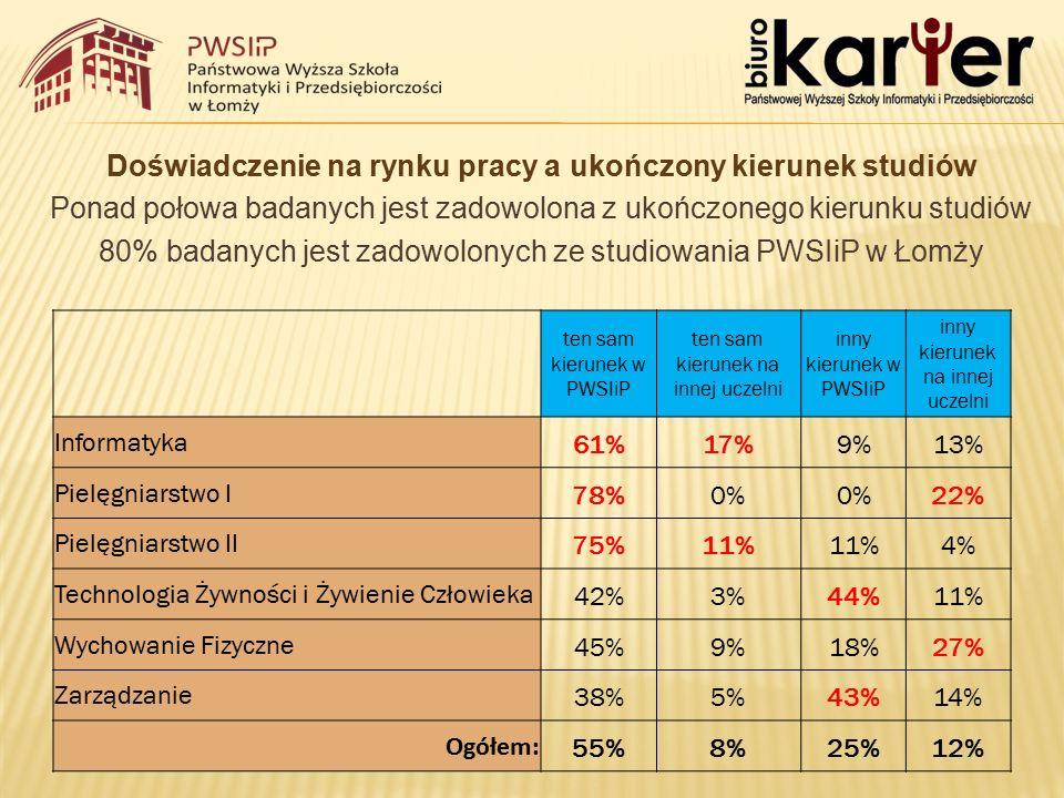 Doświadczenie na rynku pracy a ukończony kierunek studiów Ponad połowa badanych jest zadowolona z ukończonego kierunku studiów 80% badanych jest zadowolonych ze studiowania PWSIiP w Łomży ten sam kierunek w PWSIiP ten sam kierunek na innej uczelni inny kierunek w PWSIiP inny kierunek na innej uczelni Informatyka61%17%9%13% Pielęgniarstwo I78%0% 22% Pielęgniarstwo II75%11% 4% Technologia Żywności i Żywienie Człowieka42%3%44%11% Wychowanie Fizyczne45%9%18%27% Zarządzanie38%5%43%14% Ogółem: 55%8%25%12%