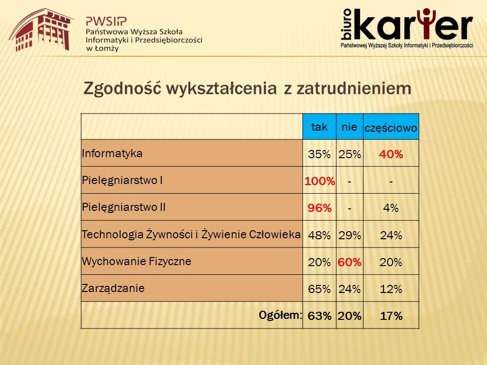 Zgodność wykształcenia z zatrudnieniem taknieczęściowo Informatyka35%25%40% Pielęgniarstwo I100%-- Pielęgniarstwo II96%-4% Technologia Żywności i Żywienie Człowieka48%29%24% Wychowanie Fizyczne20%60%20% Zarządzanie65%24%12% Ogółem:63%20%17%