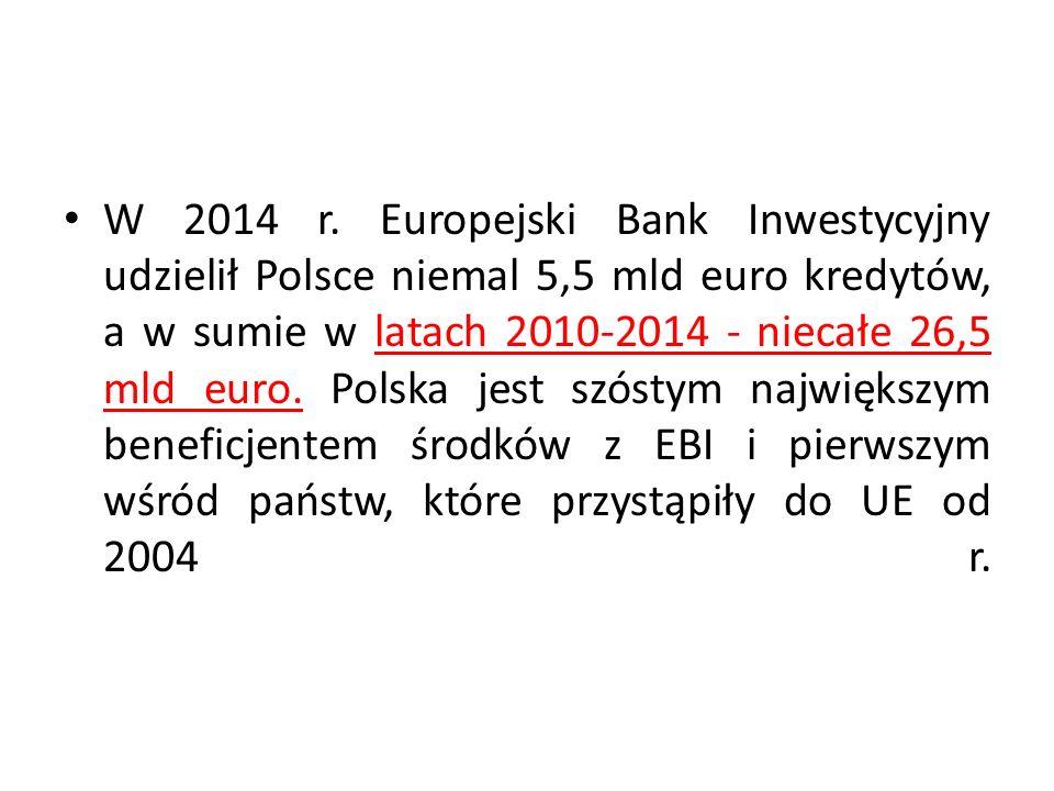 W 2014 r. Europejski Bank Inwestycyjny udzielił Polsce niemal 5,5 mld euro kredytów, a w sumie w latach 2010-2014 - niecałe 26,5 mld euro. Polska jest
