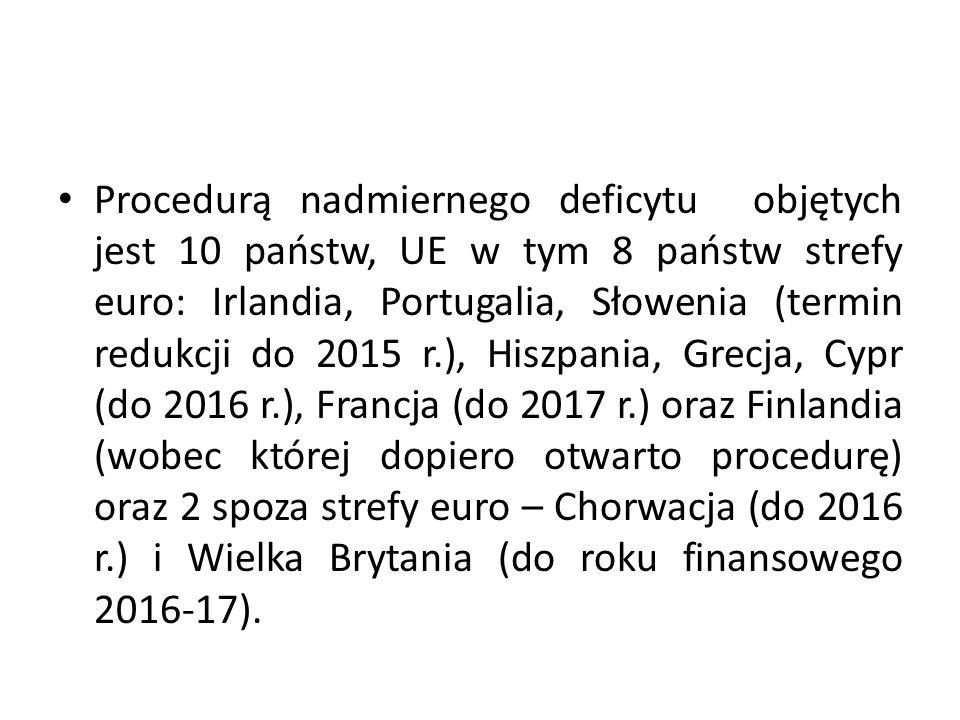 Procedurą nadmiernego deficytu objętych jest 10 państw, UE w tym 8 państw strefy euro: Irlandia, Portugalia, Słowenia (termin redukcji do 2015 r.), Hi
