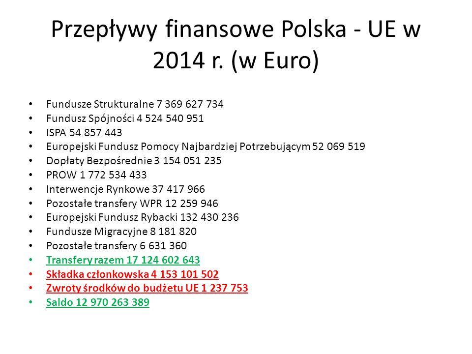 Przepływy finansowe Polska - UE w 2014 r. (w Euro) Fundusze Strukturalne 7 369 627 734 Fundusz Spójności 4 524 540 951 ISPA 54 857 443 Europejski Fund