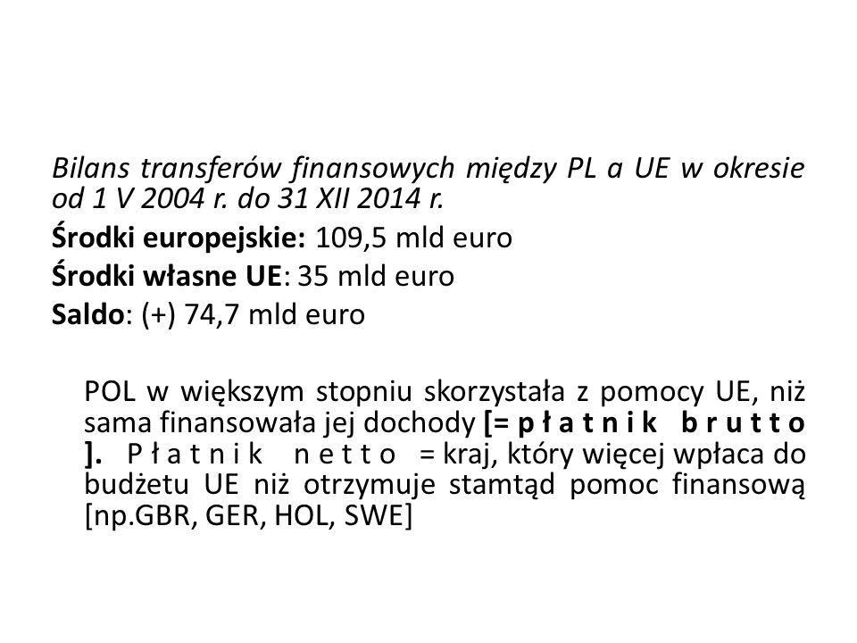 Bilans transferów finansowych między PL a UE w okresie od 1 V 2004 r. do 31 XII 2014 r. Środki europejskie: 109,5 mld euro Środki własne UE: 35 mld eu