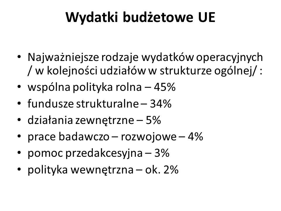 Wydatki budżetowe UE Najważniejsze rodzaje wydatków operacyjnych / w kolejności udziałów w strukturze ogólnej/ : wspólna polityka rolna – 45% fundusze