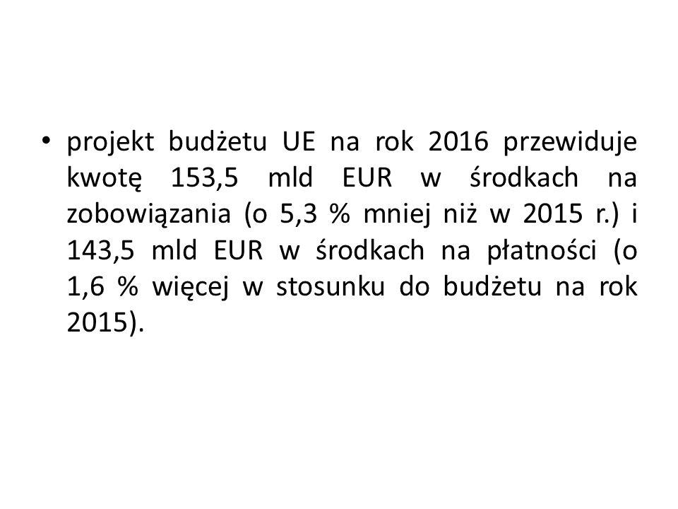 projekt budżetu UE na rok 2016 przewiduje kwotę 153,5 mld EUR w środkach na zobowiązania (o 5,3 % mniej niż w 2015 r.) i 143,5 mld EUR w środkach na p