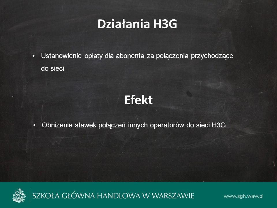 Działania H3G Ustanowienie opłaty dla abonenta za połączenia przychodzące do sieci Efekt Obniżenie stawek połączeń innych operatorów do sieci H3G