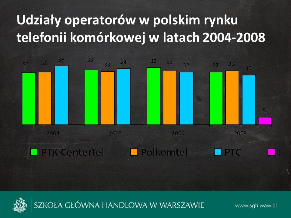 Udziały operatorów w polskim rynku telefonii komórkowej w latach 2004-2008