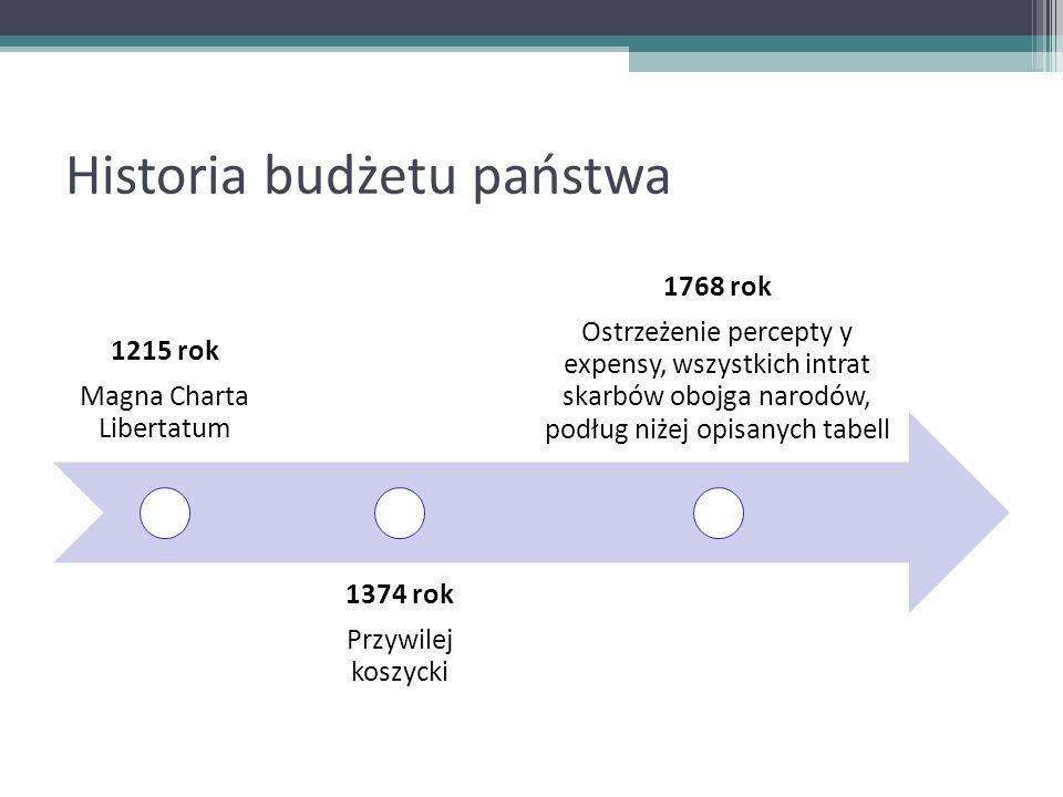 Historia budżetu państwa 1215 rok Magna Charta Libertatum 1374 rok Przywilej koszycki 1768 rok Ostrzeżenie percepty y expensy, wszystkich intrat skarb