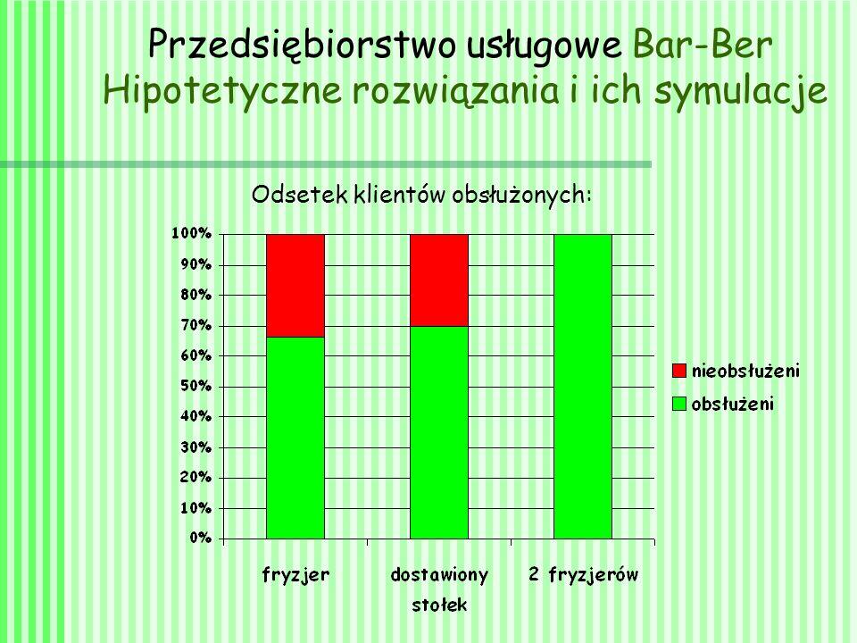 Odsetek klientów obsłużonych: Przedsiębiorstwo usługowe Bar-Ber Hipotetyczne rozwiązania i ich symulacje