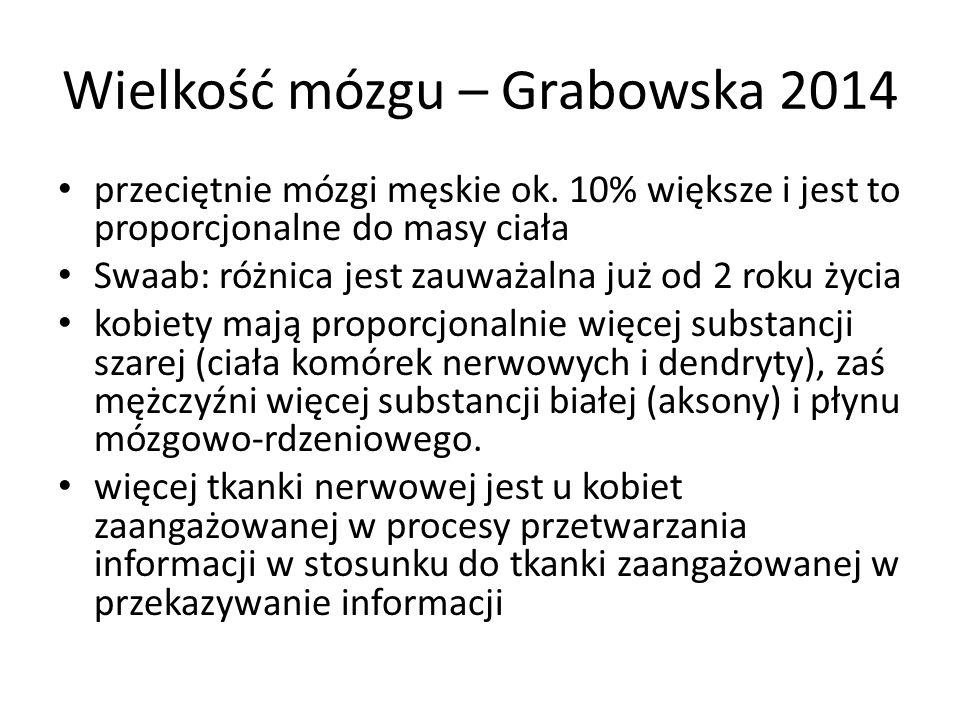 Wielkość mózgu – Grabowska 2014 przeciętnie mózgi męskie ok. 10% większe i jest to proporcjonalne do masy ciała Swaab: różnica jest zauważalna już od