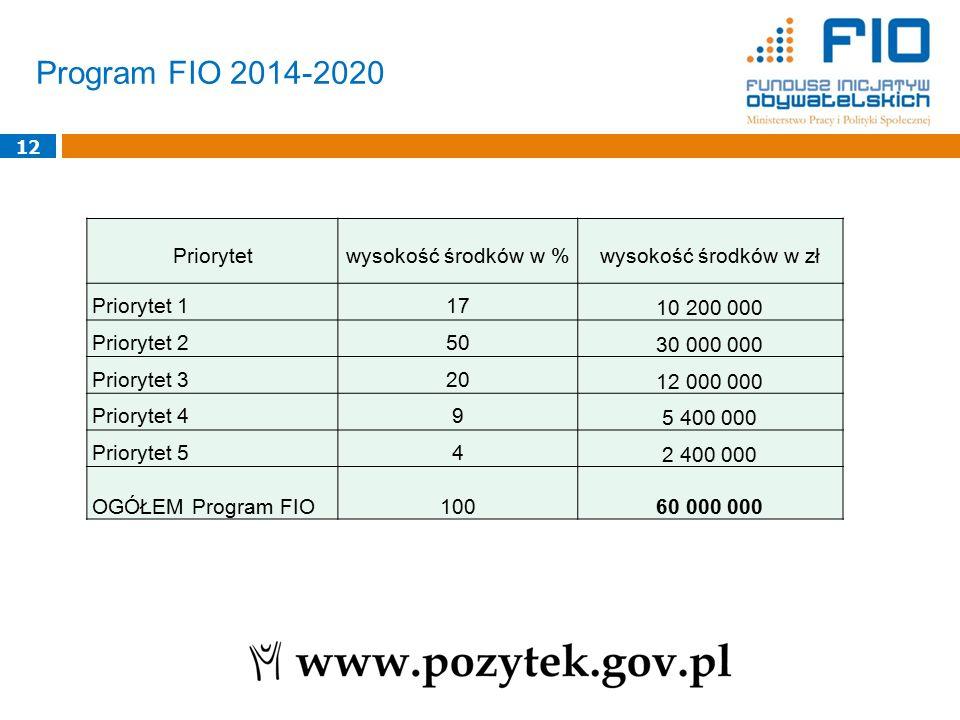 Program FIO 2014-2020 12 Priorytetwysokość środków w %wysokość środków w zł Priorytet 117 10 200 000 Priorytet 250 30 000 000 Priorytet 320 12 000 000