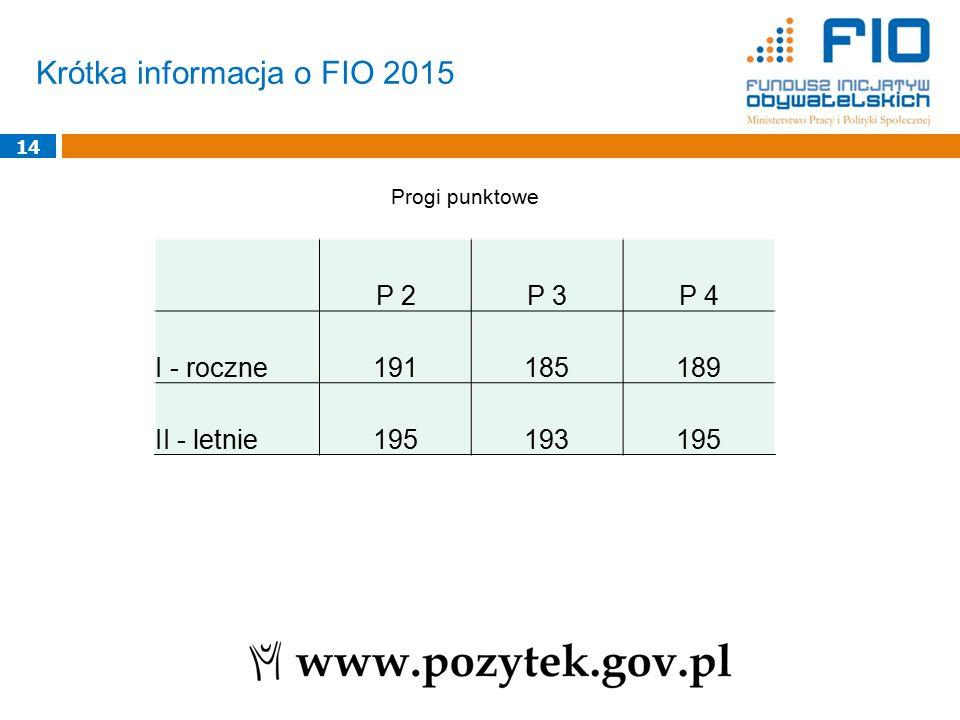 Krótka informacja o FIO 2015 14 Progi punktowe P 2P 3P 4 I - roczne191185189 II - letnie195193195