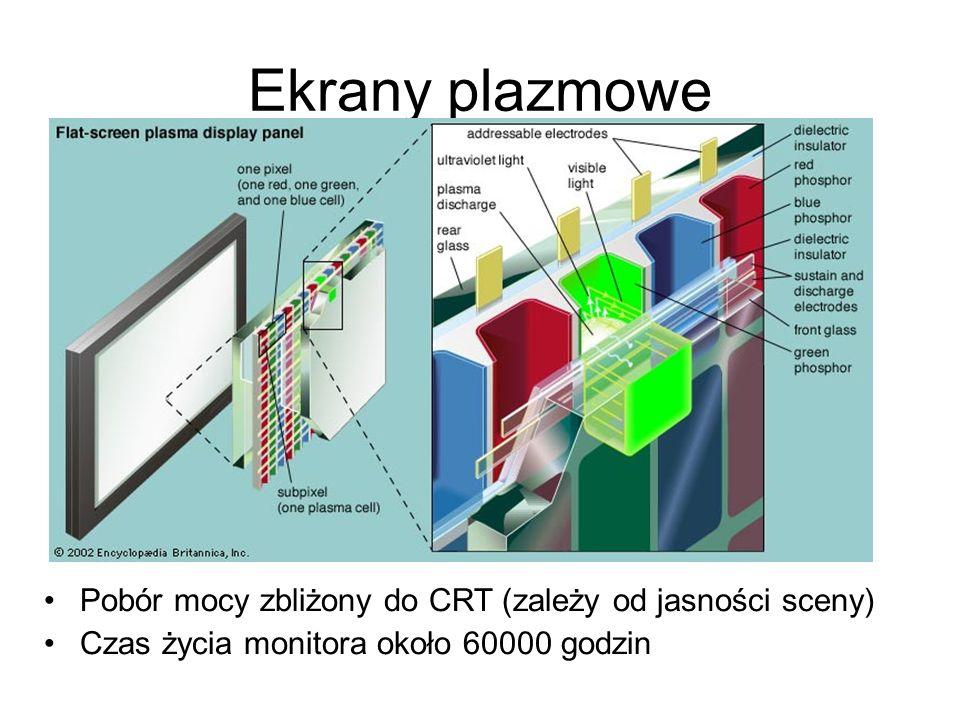 Ekrany plazmowe Pobór mocy zbliżony do CRT (zależy od jasności sceny) Czas życia monitora około 60000 godzin