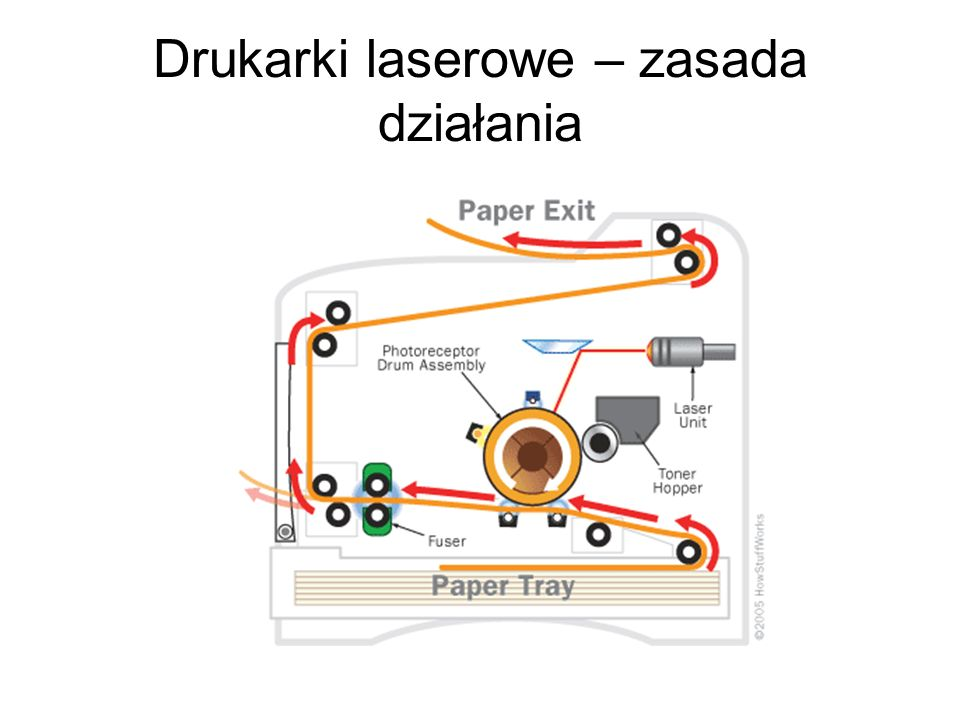 Druk offsetowy Źródło: http://www.signs.pl/