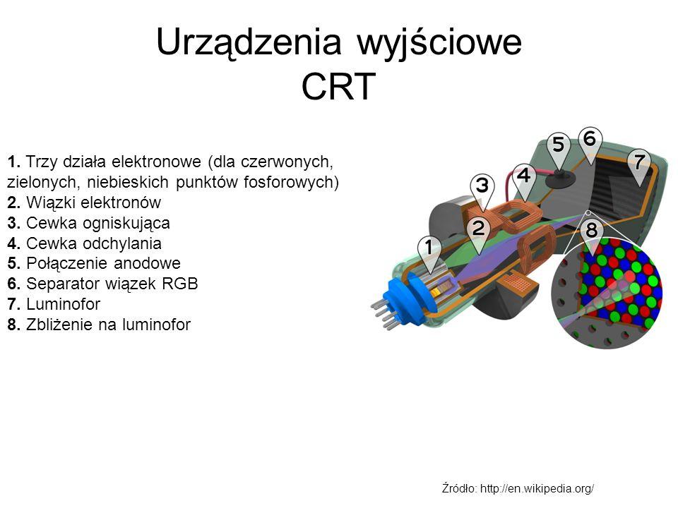 CRT cd Przednia ściana kineskopu pokryta jest materiałem o właściwościach fluoroscencyjnych W monitorach kolorowych stosowane są trzy rodzaje materiału fluoroscencyjnego Źródło: http://en.wikipedia.org/