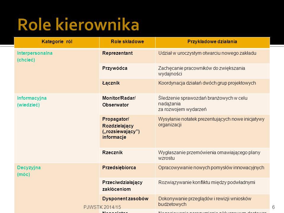 PJWSTK 2014/1517 Symbole- artefakty Wartości i normy Założenia podstawowe Łatwiejsze do zmiany Trudniejsze do zmiany