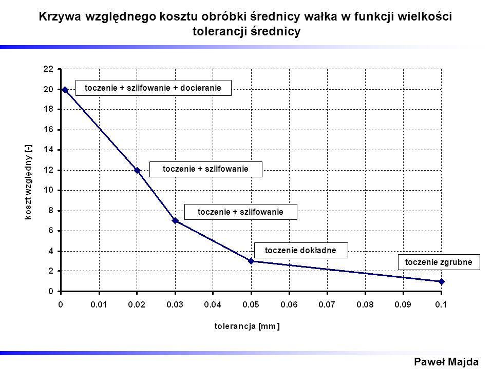 Paweł Majda Krzywa względnego kosztu obróbki średnicy wałka w funkcji wielkości tolerancji średnicy toczenie zgrubne toczenie dokładne toczenie + szli