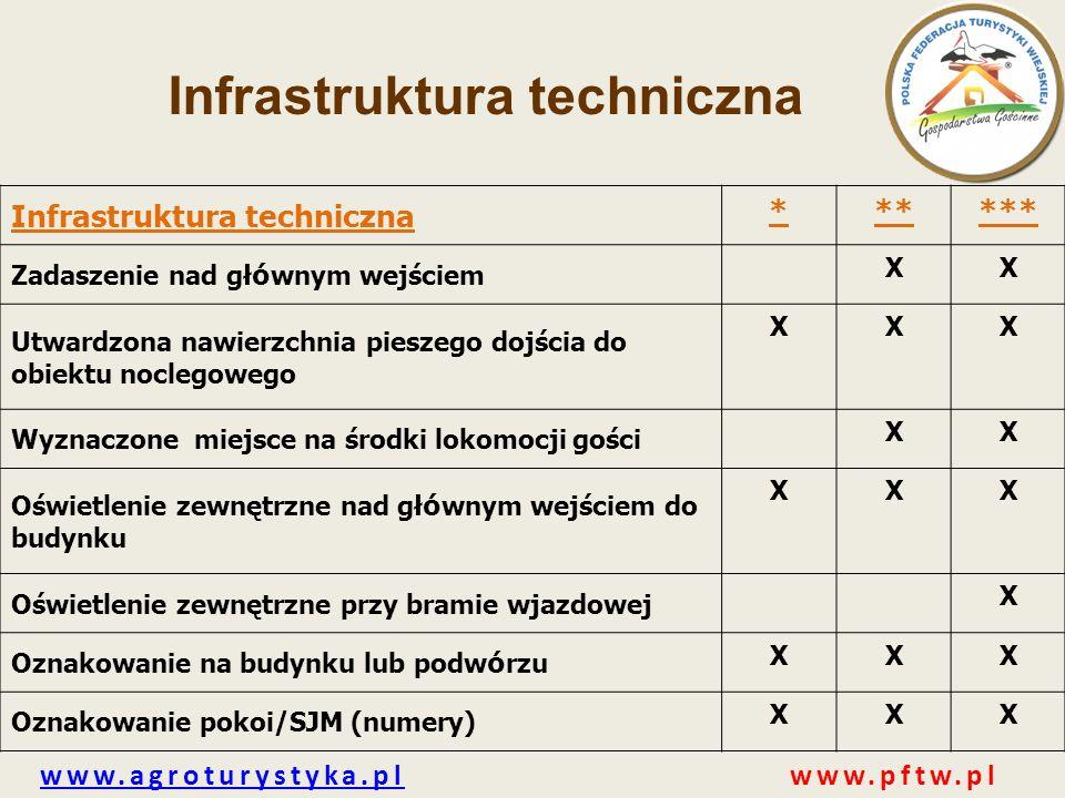 www.agroturystyka.plwww.agroturystyka.pl www.pftw.pl Infrastruktura techniczna ****** Zadaszenie nad gł ó wnym wejściem XX Utwardzona nawierzchnia pie