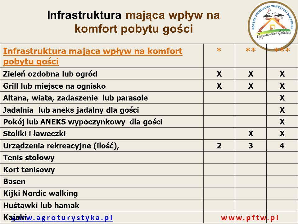 www.agroturystyka.plwww.agroturystyka.pl www.pftw.pl Infrastruktura mająca wpływ na komfort pobytu gości ****** Zieleń ozdobna lub ogródXXX Grill lub
