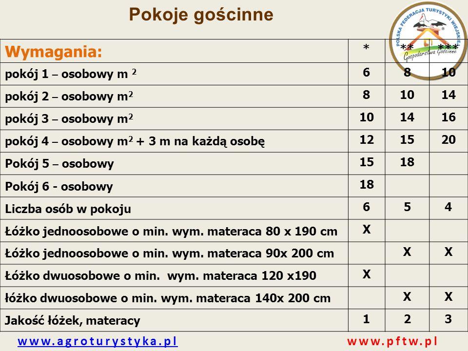 www.agroturystyka.plwww.agroturystyka.pl www.pftw.pl Pokoje gościnne Wymagania: ****** pokój 1 – osobowy m 2 6810 pokój 2 – osobowy m 2 81014 pokój 3