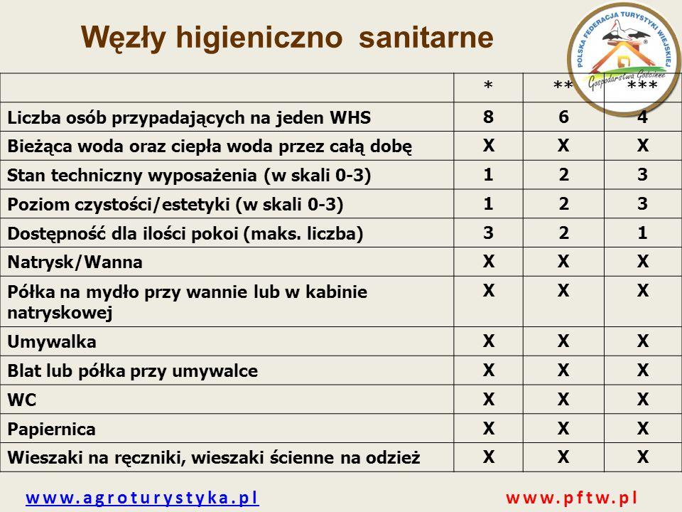 www.agroturystyka.plwww.agroturystyka.pl www.pftw.pl Węzły higieniczno sanitarne ****** Liczba osób przypadających na jeden WHS 864 Bieżąca woda oraz